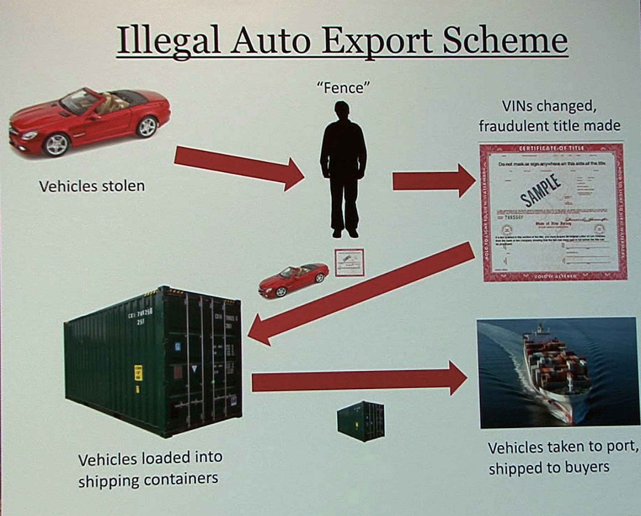 illegal auto export scheme