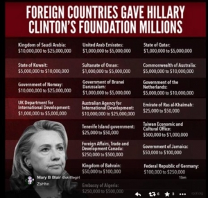 FBI Investigating Millions 0f Illegal 'Charity' Dollars From Australia To Clinton Foundation